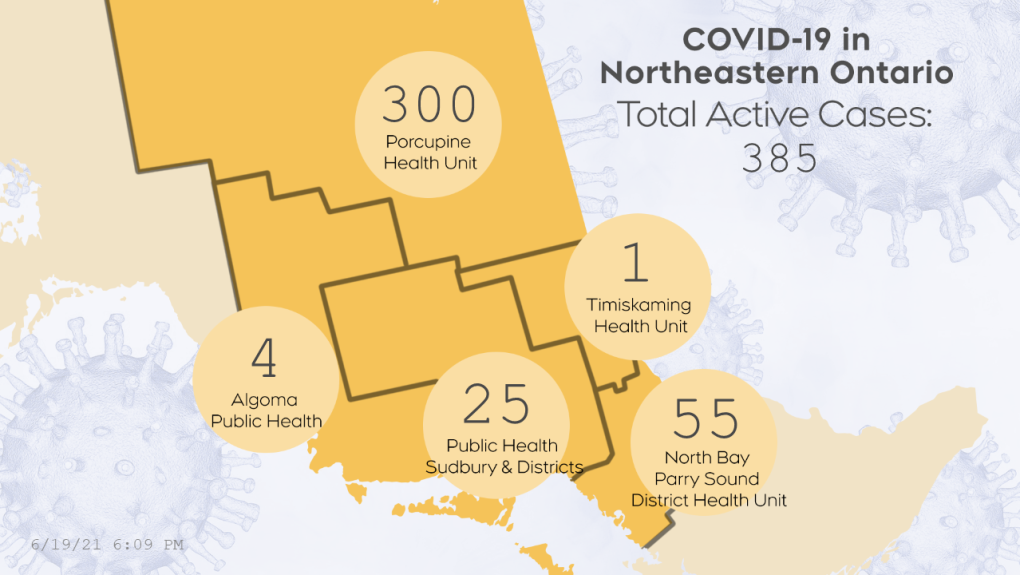 Active COVID-19 cases in northeastern Ont. June 19