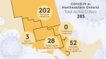 The number of active COVID-19 cases in northeastern Ont. June 21/21 (CTV Northern Ontario)