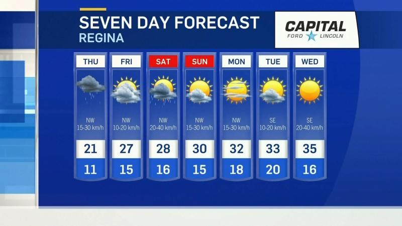 Regina weather