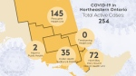 The number of active COVID-19 cases in northeastern Ont. June 24/21 (CTV Northern Ontario)