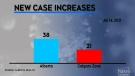 COVID-19 case count climbing in Alberta