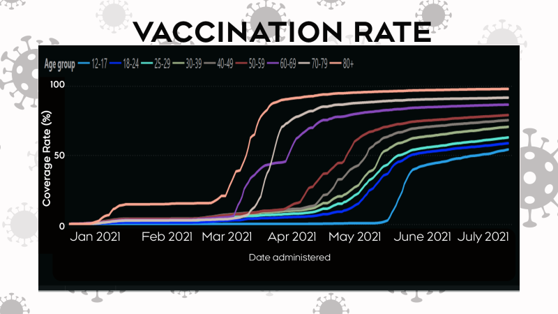 Vaccination rates across Windsor-Essex (Statistics from Windsor-Essex County Health Unit)