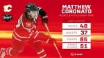 Flames chose right winger Matthew Coronato with their first-round pick Friday night