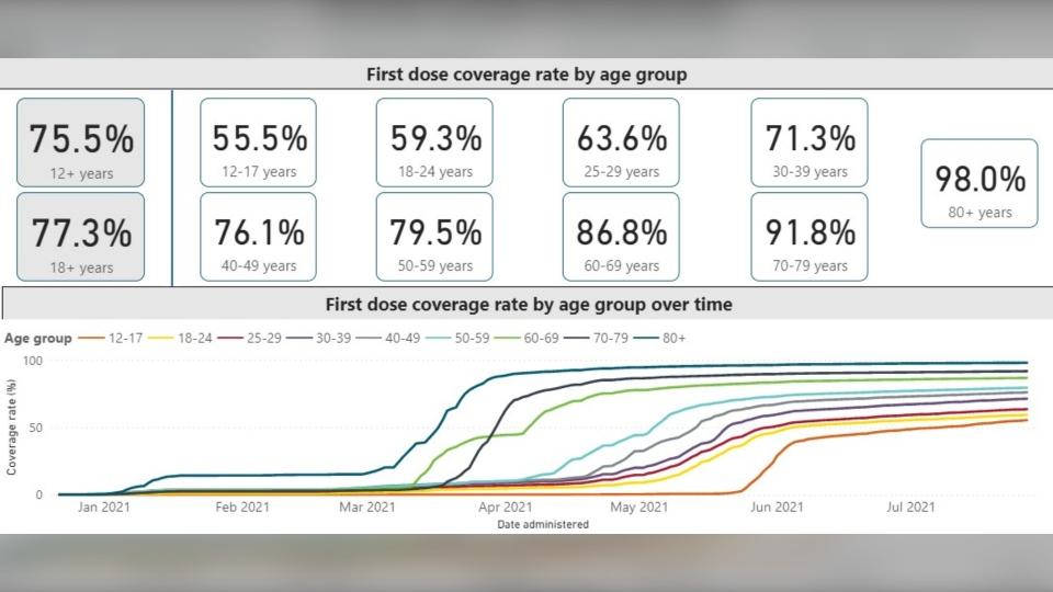 Windsor-Essex vaccination percentages