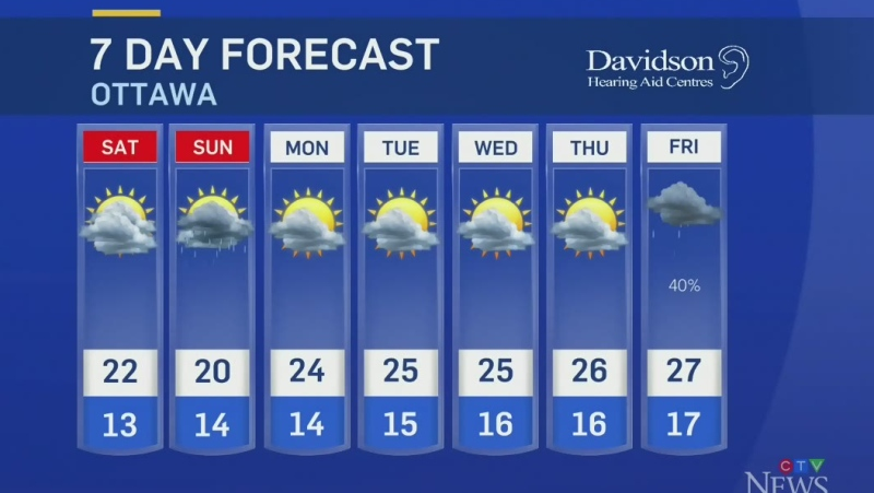 Midday weather update