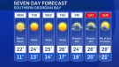 Kitchener weather