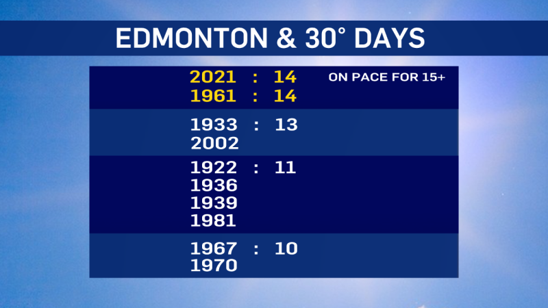 Edmonton topped 30.0 degrees Wednesday afternoon for the 14th day this summer.