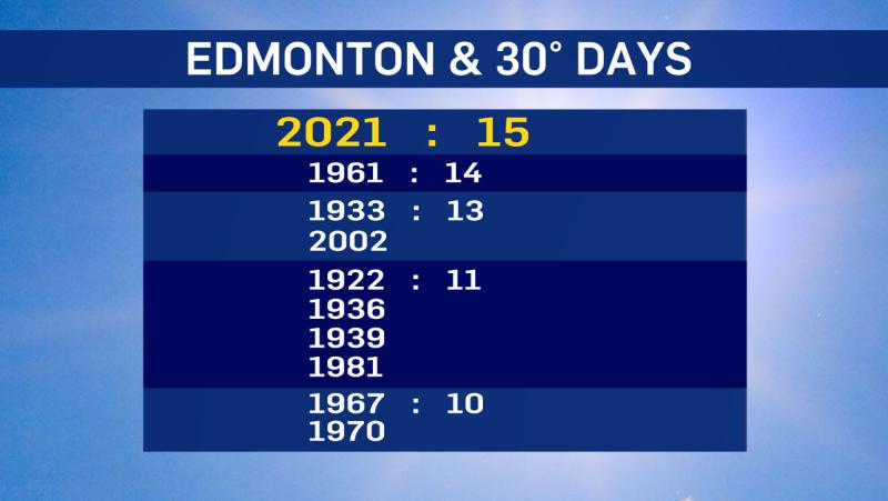 Edmonton 30 degree days 2021