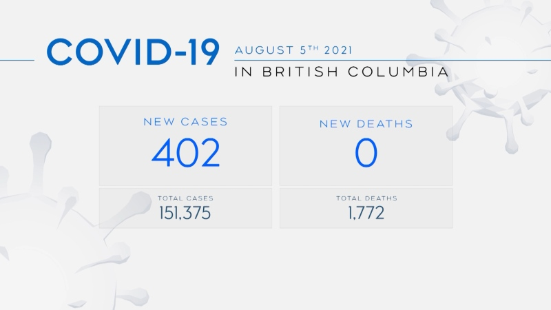 402 new cases of COVID-19 in B.C.