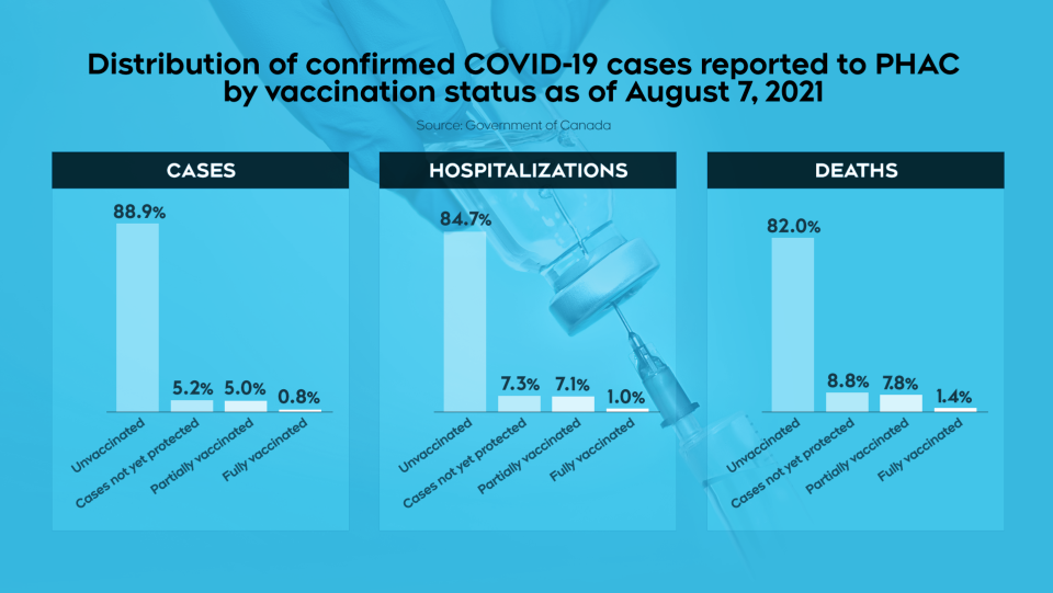 COVID-19 cases by vaccination status