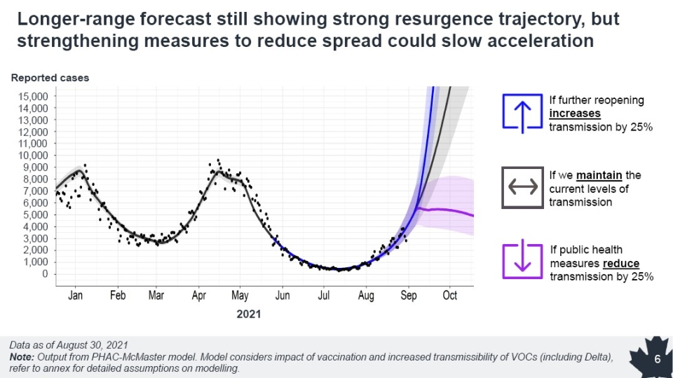 , Canada on course for worst wave of COVID-19 yet, new modelling data shows, The World Live Breaking News Coverage & Updates IN ENGLISH