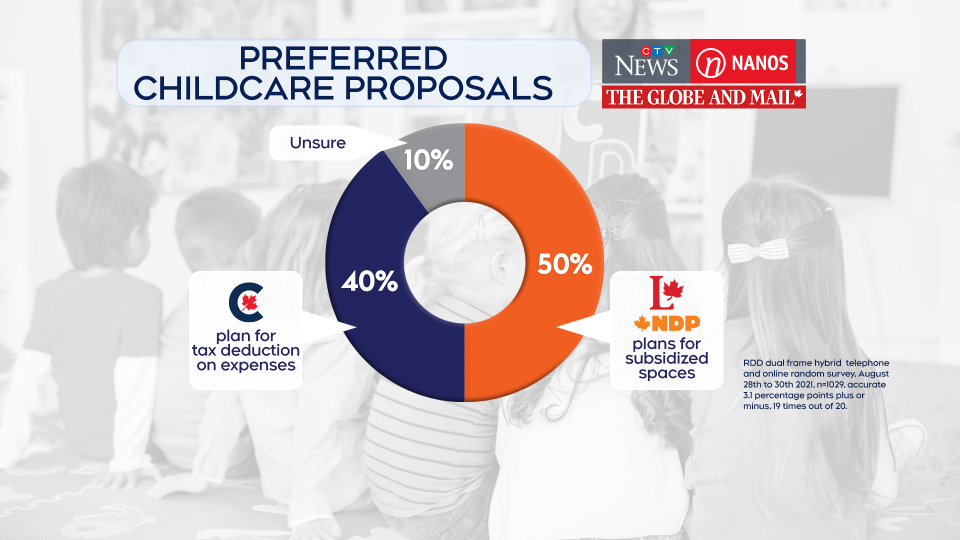 child care polling