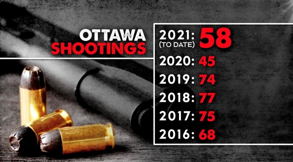 Ottawa Shootings 2016 to Sept. 2021