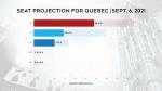 2021 Quebec predictions