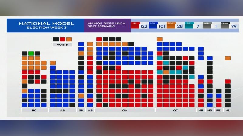 Nanos breaks down latest seat projections