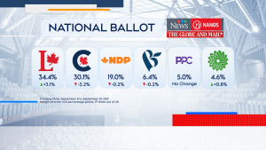 Liberals hold 34.4 per cent support, up just over 3 per cent, while Conservatives fall by 3.2 per cent to 30.1 per cent.
