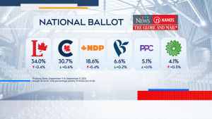 Sunday's polling numbers from Nanos Research, commissioned by CTV News and The Globe and Mail, found that the Liberals are holding onto a slight lead at 34.0 per cent.