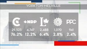 Yorkton-Melville candidates