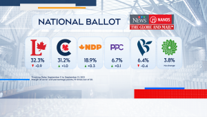 Tuesday's polling numbers from Nanos Research, commissioned by CTV News and The Globe and Mail, found that the Liberals are holding onto a slight lead at 32.3 per cent.