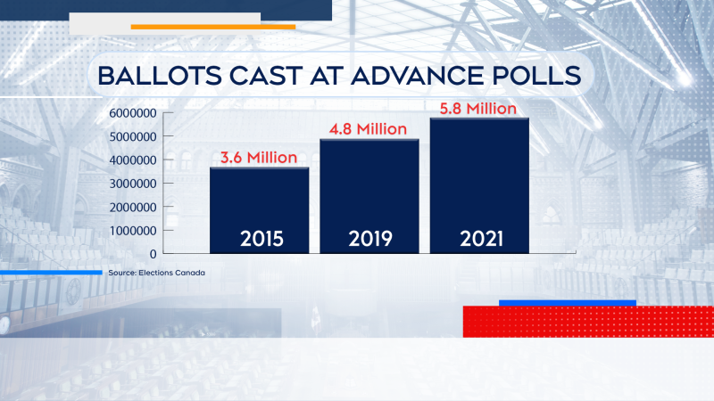 Nearly 5.8 million people have taken advantage of the advanced polling to cast their vote in this federal election.