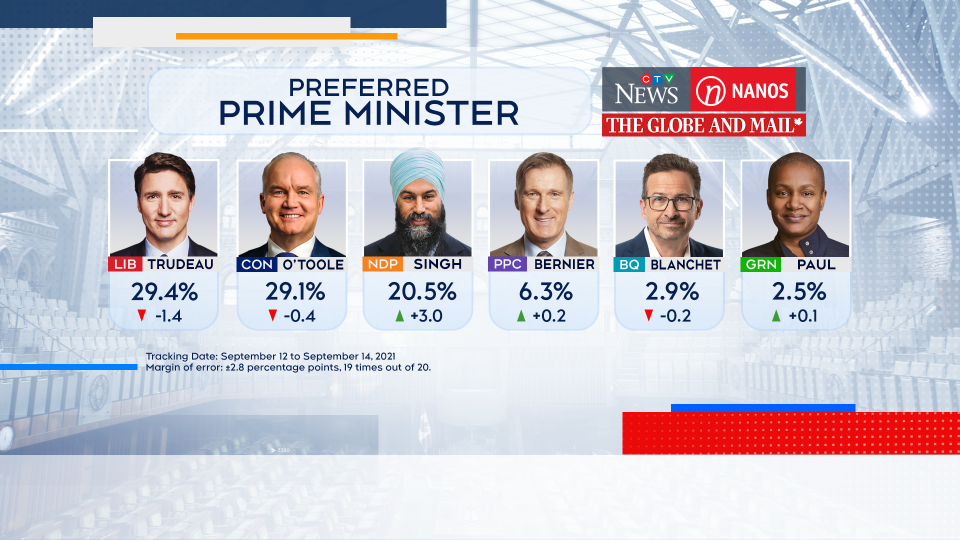 Nanos poll: Liberals and conservatives in a two-way race for campaign home stretch