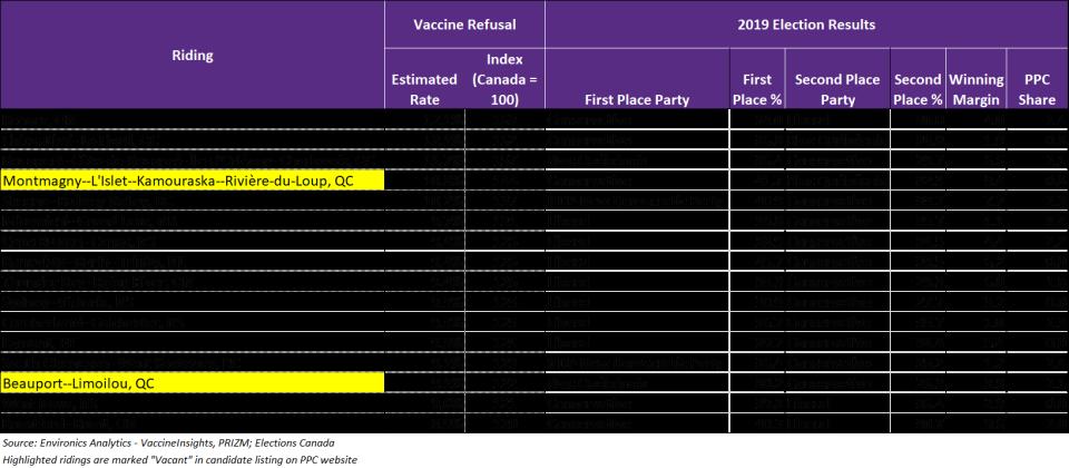 PPC Environics Table