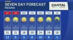 Warm for the weekend