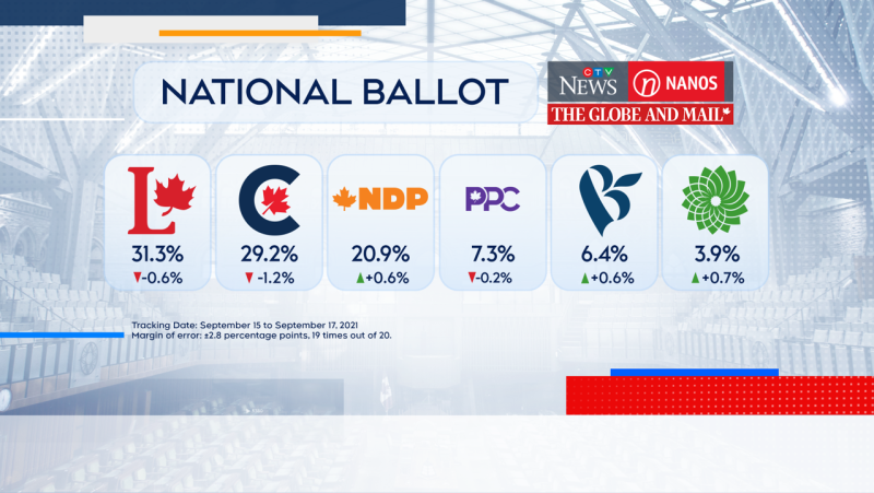 Nanos polls reflecting where each party stands two days ahead of the 2021 federal election