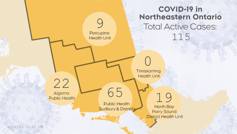 The number of active COVID-19 cases in northeastern Ontario as of Sept. 18/21 at 10 a.m. (CTV Northern Ontario)
