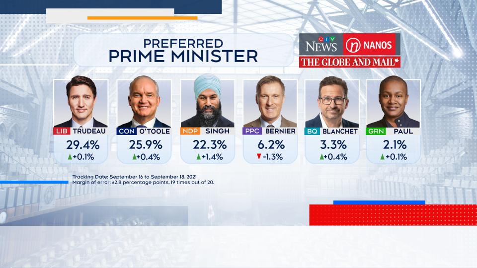 Nanos preferred prime minister Sept. 19