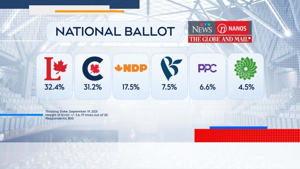 The race between the Liberals and Conservatives remains very close, while Liberal Leader Justin Trudeau maintains his slight advantage over Conservative Leader Erin O'Toole when it comes to preferred prime minister.