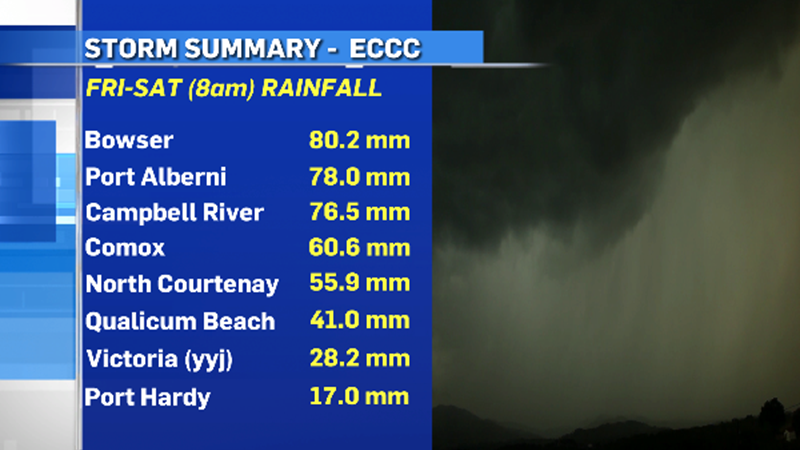 On Friday, the Victoria airport received 28.3 mm, the largest rainfall since February.
