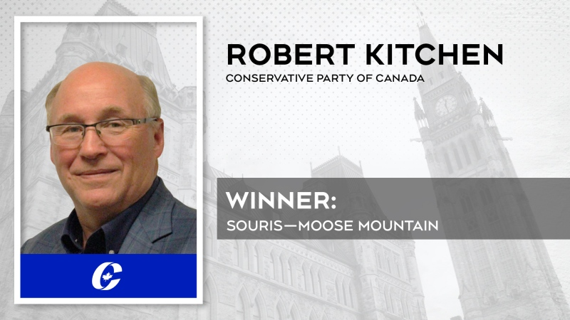 Robert Kitchen, the candidate for Souris-Moose Mountain, has been re-elected in the 2021 federal election.