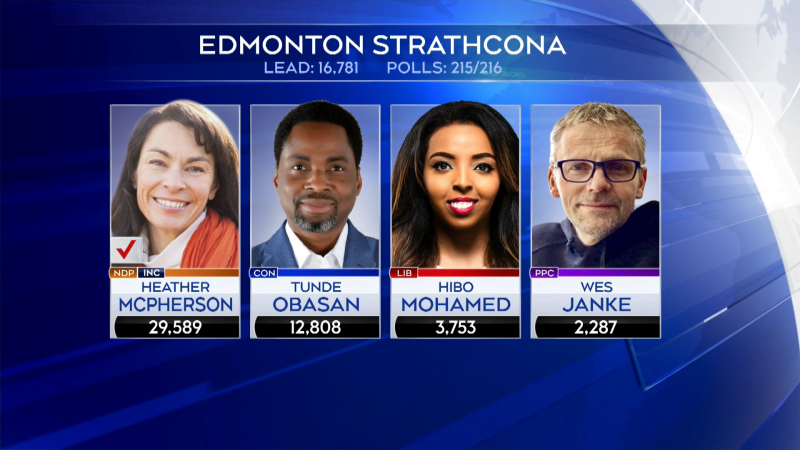 Incumbent candidate Heather McPherson held a 17,000-vote lead Conservative candidate Tunde Obasan early Tuesday.