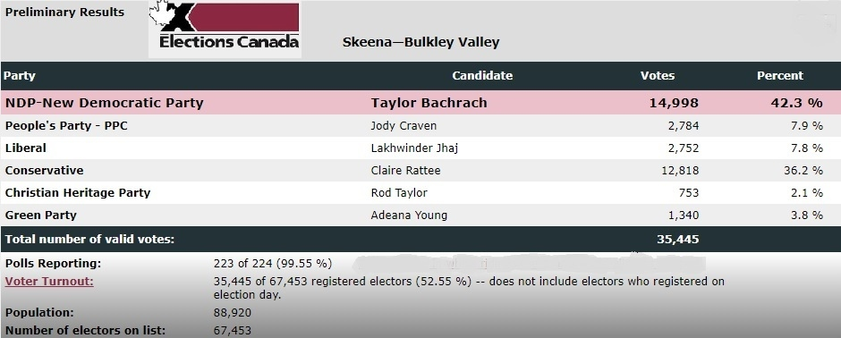 Skeena-Bulkley Valley 2021 election results