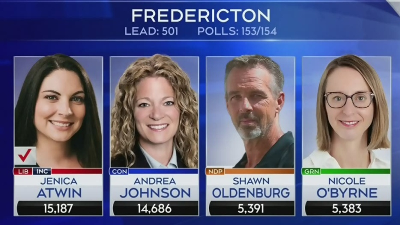 Vote count still going on in N.B.