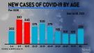 COVID-19 spike among Calgary school age children