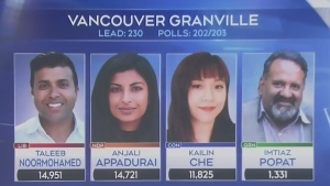 $600M election produces near-identical results