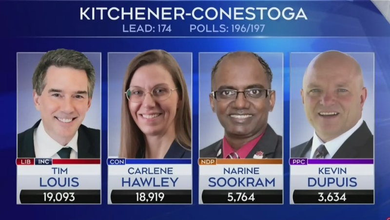 Still no official results in two Kitchener ridings