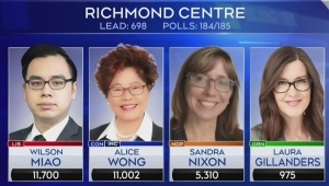 Liberal win in hotly contested B.C. riding