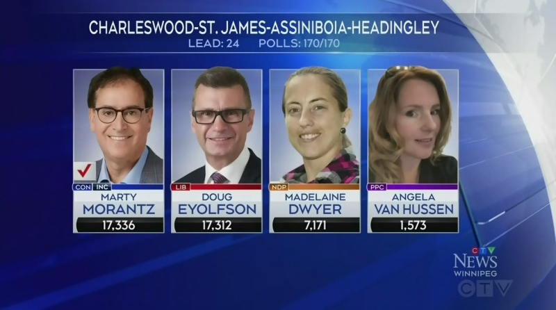 Slim margin of victory equals automatic recount