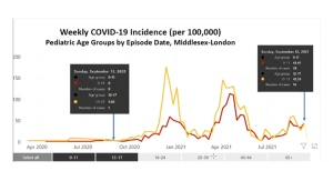 The weekly COVID-19 incidence rate by episode date in those ages 0-11 and 12-17 are seen in this graph provided by the Middlesex-London Health Unit.