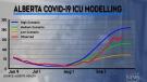 Alberta COVID curve easing a bit