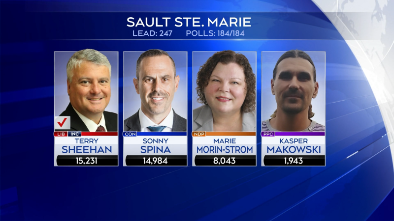 Final 2021 election results for the Sault Ste. Marie riding. (CTV Northern Ontario)