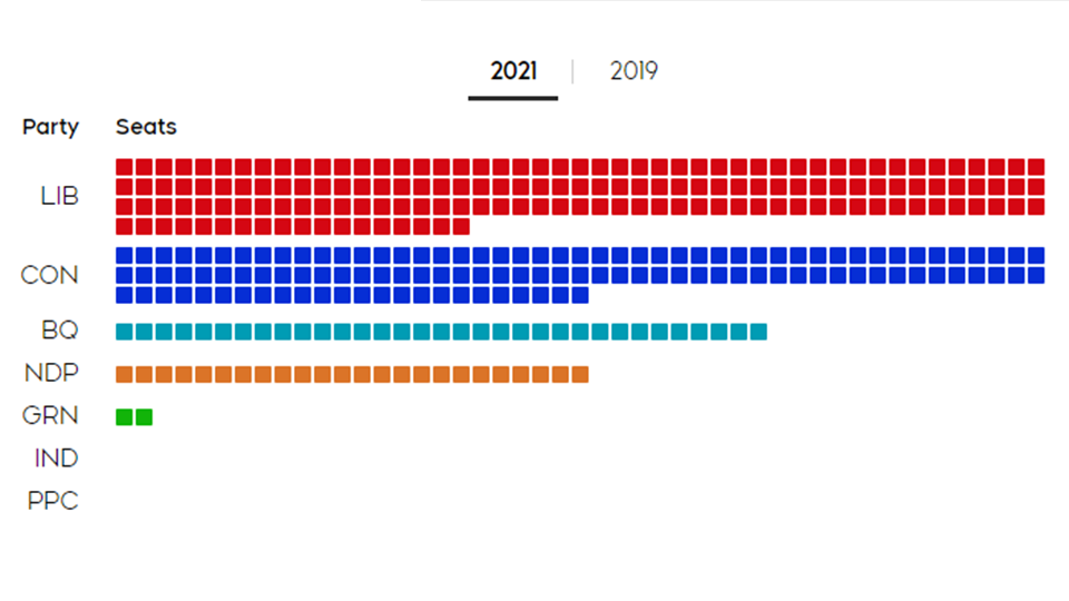 The 2021 federal election explained in 6 charts