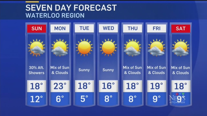 Dry conditions expected to start next week