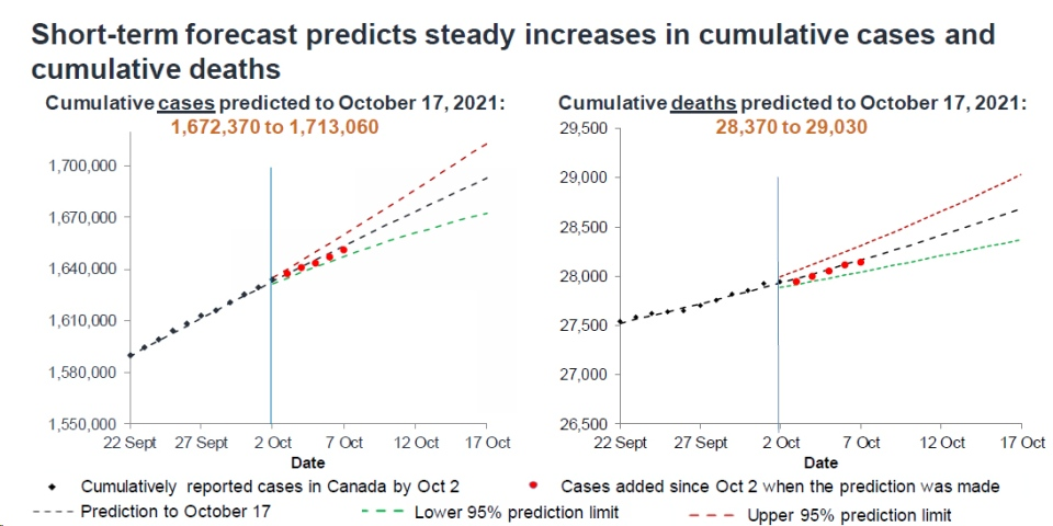 Oct. 8 Public Health Agency of Canada modelling