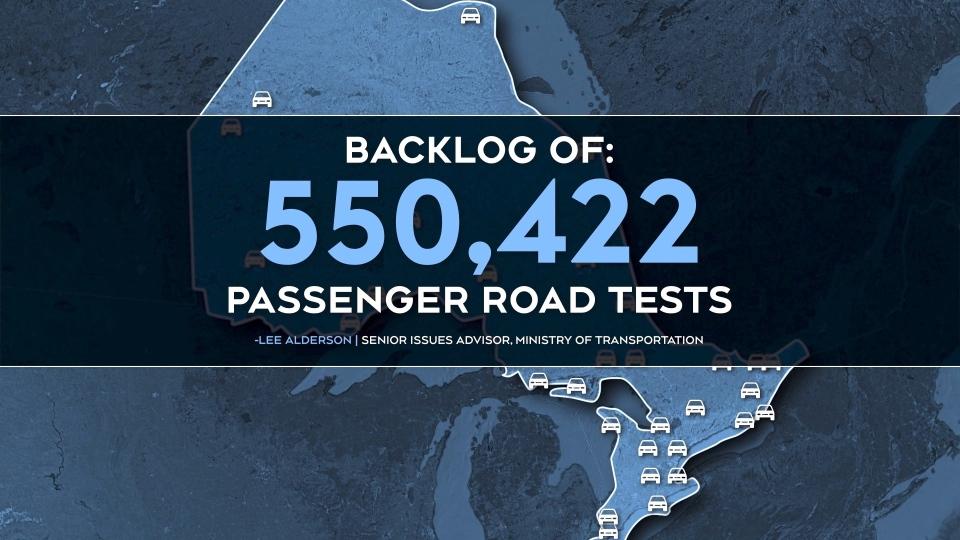 Backlog of Road tests