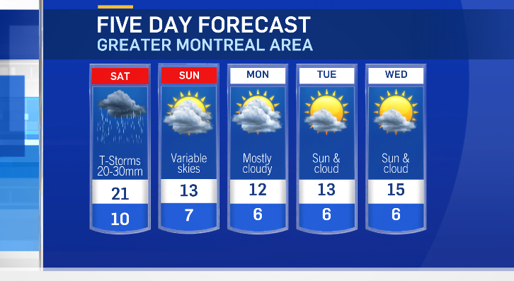Five-day forecast for the Greater Montreal Area.