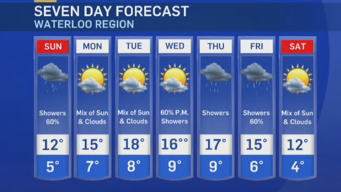 Showers to wrap up the weekend